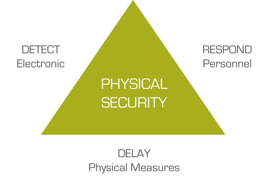 physical security risk